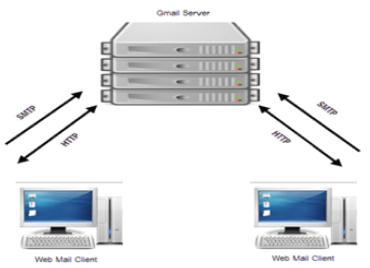 Gmail Server