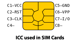 SIM Card Forensic Analysis