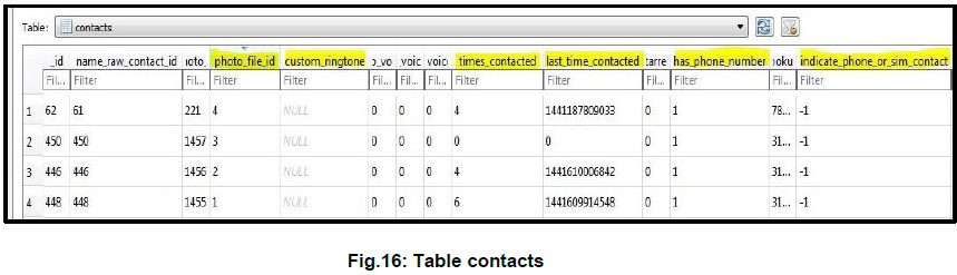 Table contacts