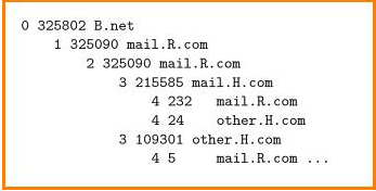 Email Forensics in Office 365